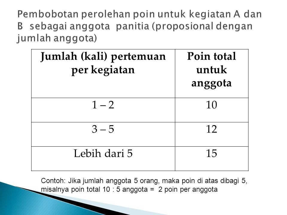 Jumlah (kali) pertemuan per kegiatan Poin total untuk anggota