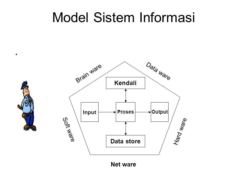 Model Sistem Informasi