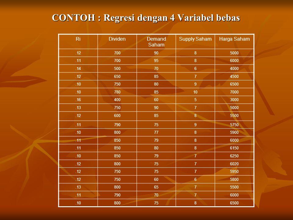 CONTOH : Regresi dengan 4 Variabel bebas