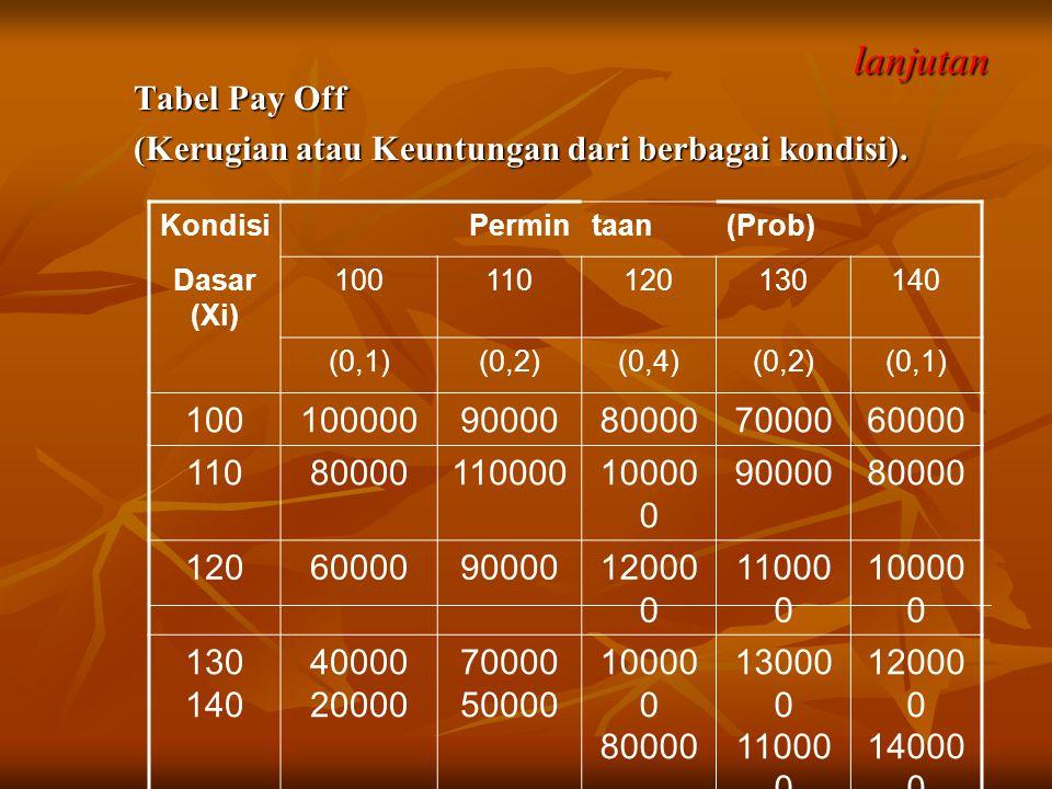 lanjutan Tabel Pay Off. (Kerugian atau Keuntungan dari berbagai kondisi). Kondisi. Permin. taan.