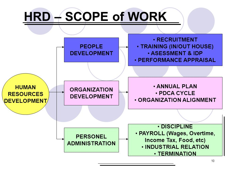 HRD – SCOPE of WORK RECRUITMENT TRAINING (IN/OUT HOUSE) PEOPLE