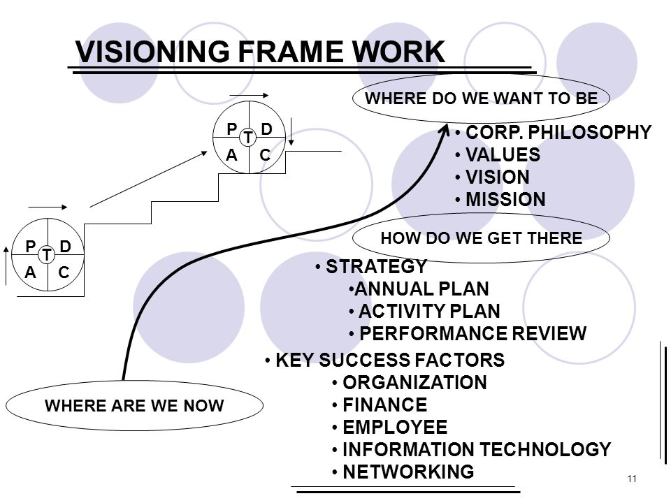 VISIONING FRAME WORK CORP. PHILOSOPHY VALUES VISION MISSION STRATEGY