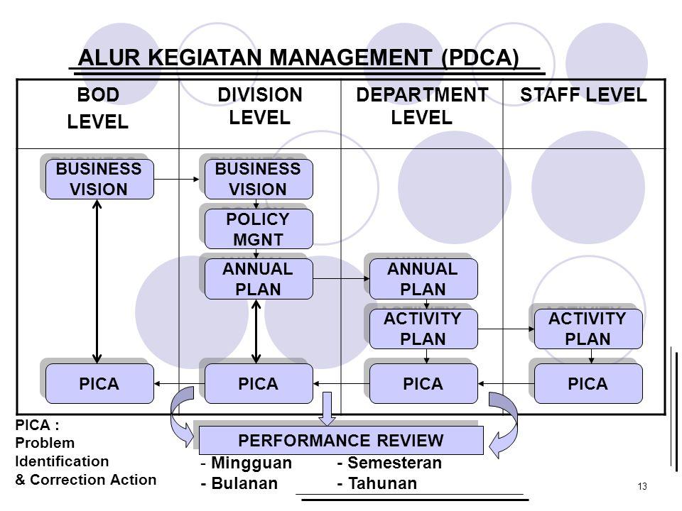 ALUR KEGIATAN MANAGEMENT (PDCA)