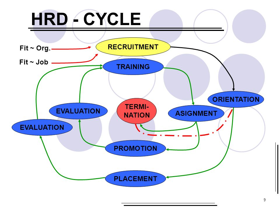 HRD - CYCLE RECRUITMENT Fit ~ Org. Fit ~ Job TRAINING ORIENTATION