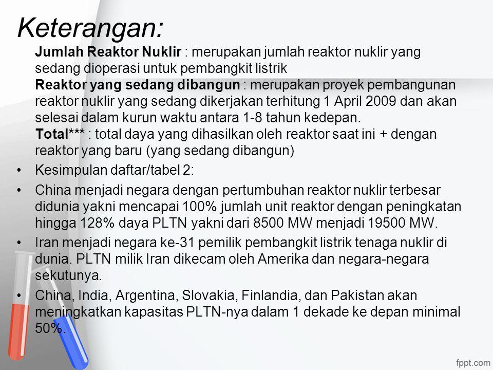 Keterangan: Jumlah Reaktor Nuklir : merupakan jumlah reaktor nuklir yang sedang dioperasi untuk pembangkit listrik Reaktor yang sedang dibangun : merupakan proyek pembangunan reaktor nuklir yang sedang dikerjakan terhitung 1 April 2009 dan akan selesai dalam kurun waktu antara 1-8 tahun kedepan. Total*** : total daya yang dihasilkan oleh reaktor saat ini + dengan reaktor yang baru (yang sedang dibangun)