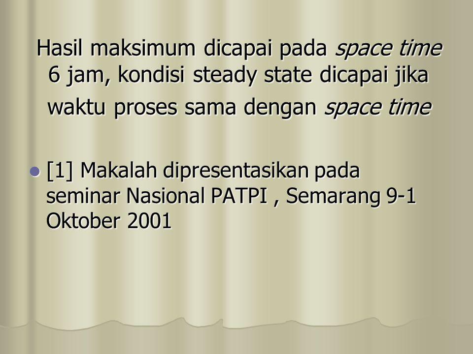 Hasil maksimum dicapai pada space time 6 jam, kondisi steady state dicapai jika waktu proses sama dengan space time