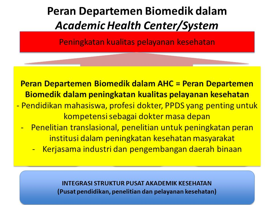 Peran Departemen Biomedik dalam Academic Health Center/System
