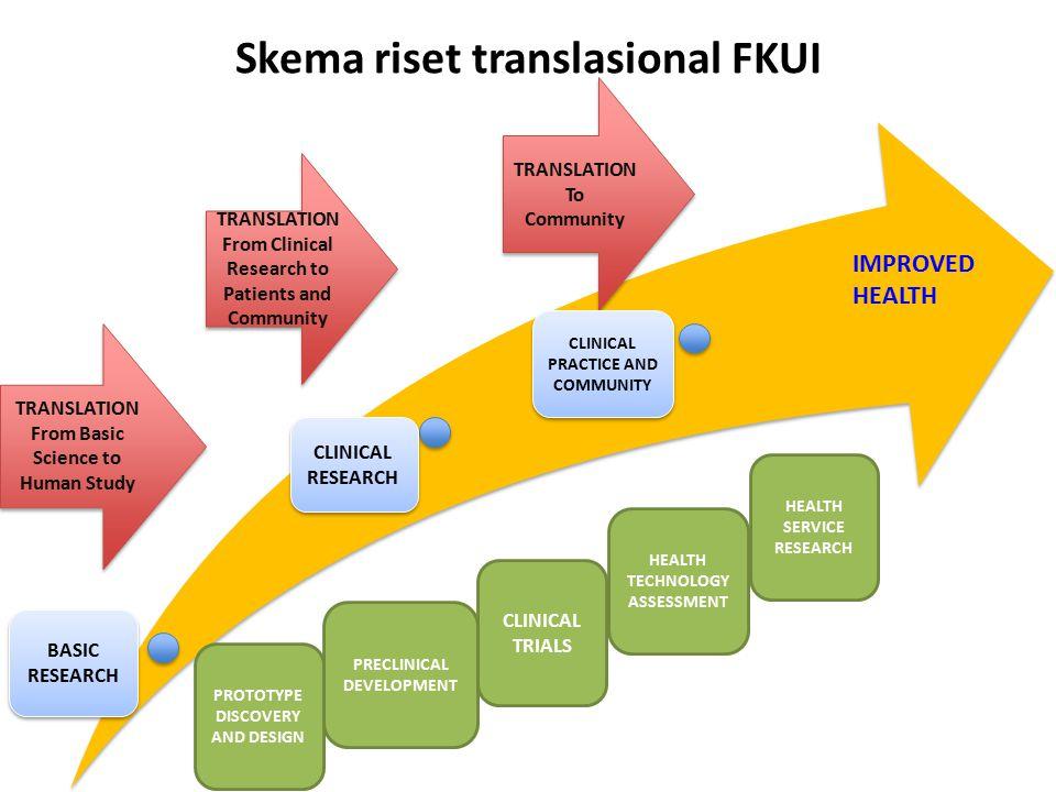Skema riset translasional FKUI