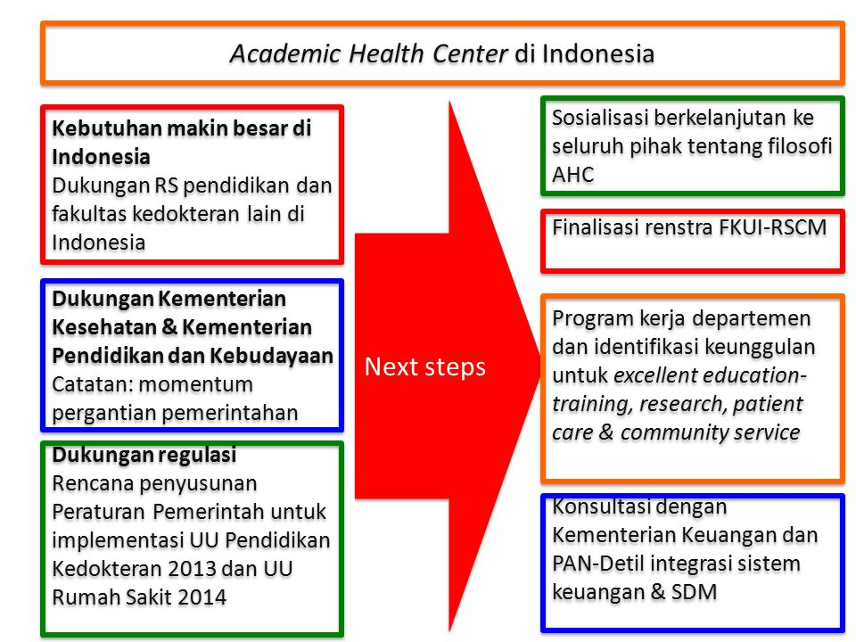 Academic Health Center di Indonesia
