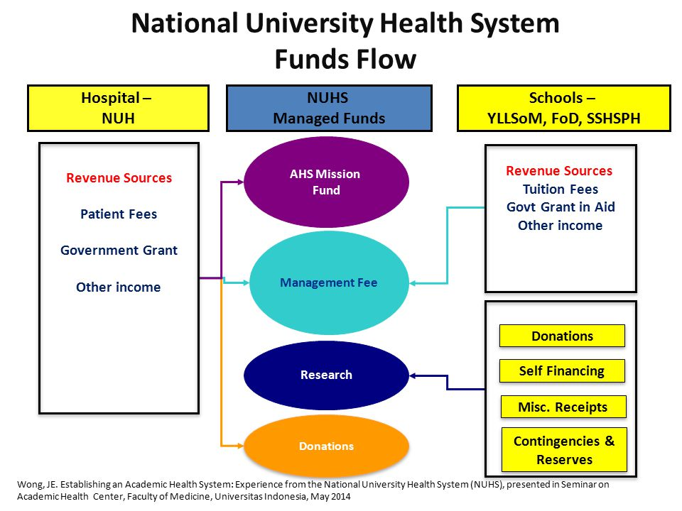 National University Health System Contingencies & Reserves