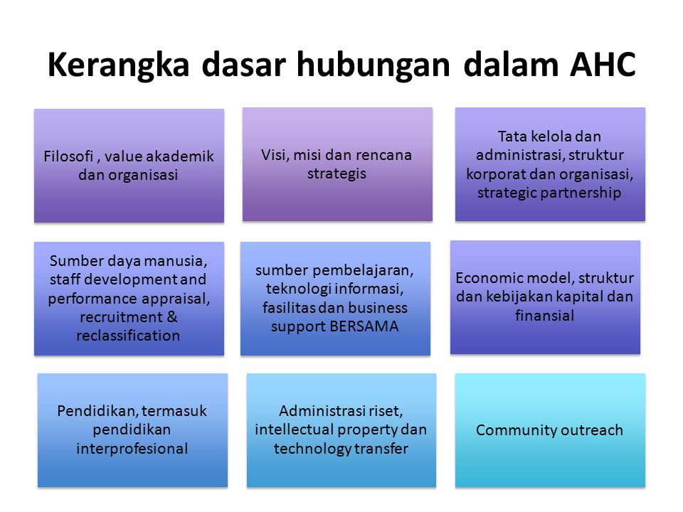 Kerangka dasar hubungan dalam AHC