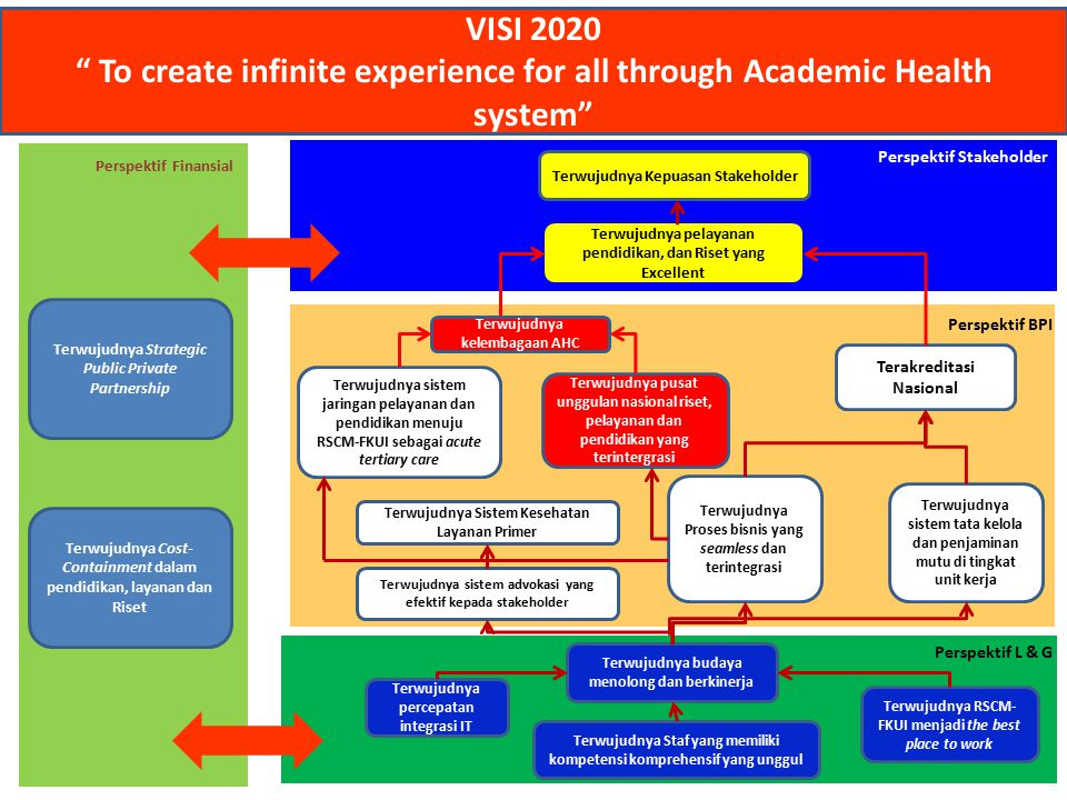 VISI 2020 To create infinite experience for all through Academic Health system Terwujudnya Strategic Public Private Partnership.