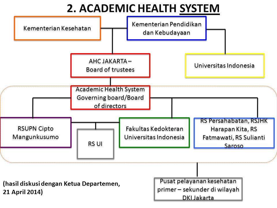 2. ACADEMIC HEALTH SYSTEM