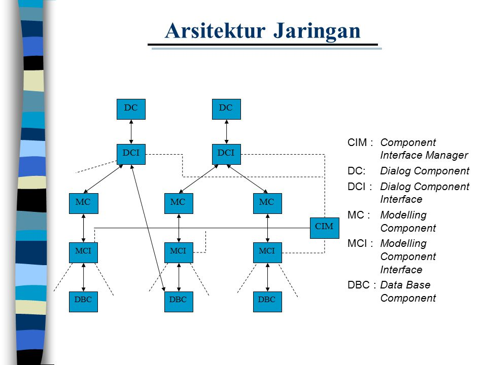 Arsitektur Jaringan CIM : Component Interface Manager