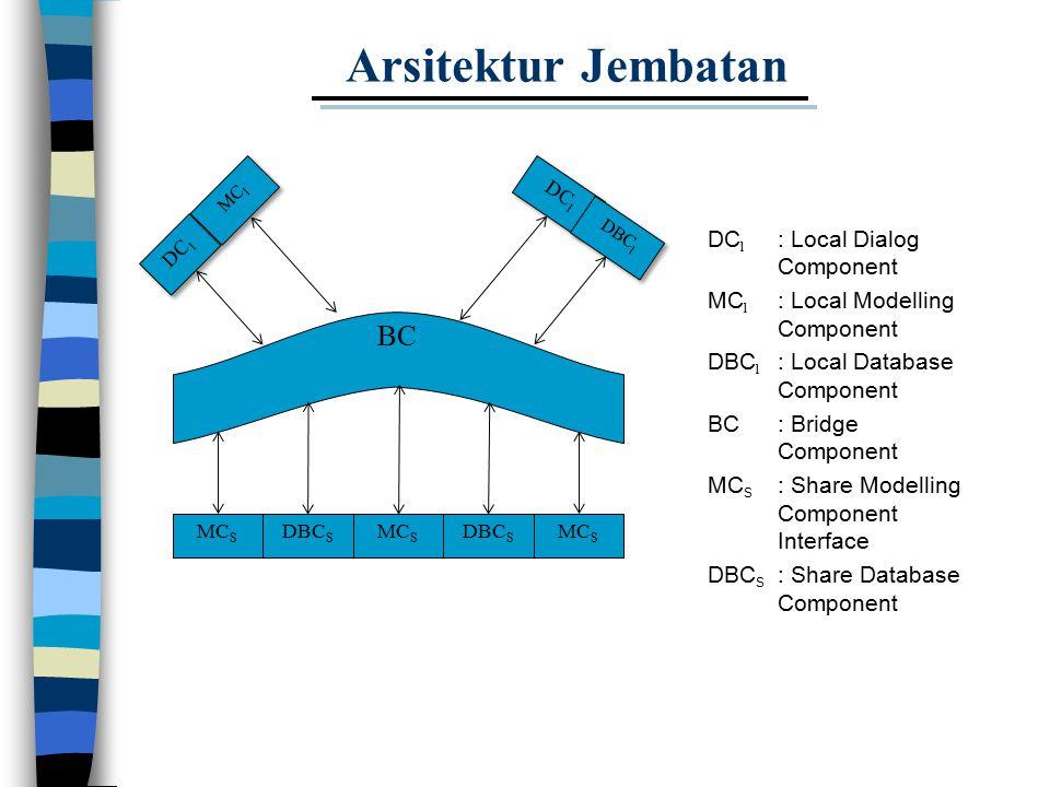Arsitektur Jembatan BC DCl : Local Dialog Component
