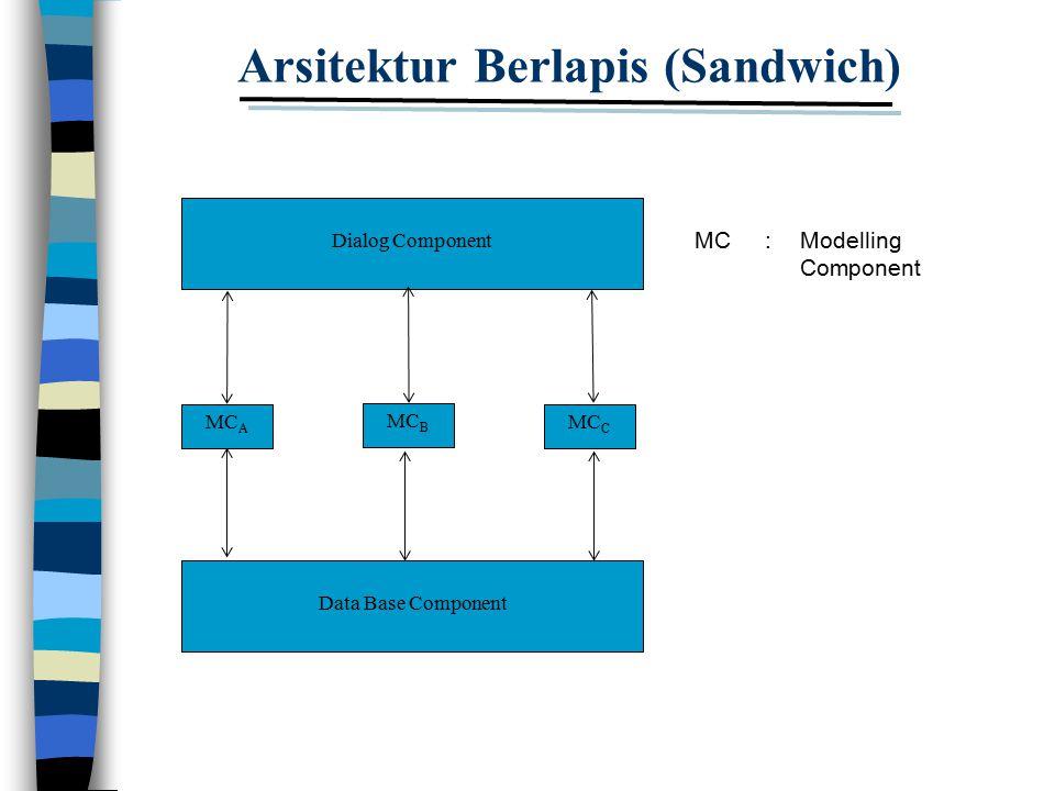 Arsitektur Berlapis (Sandwich)