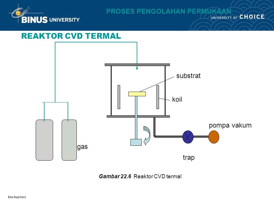 REAKTOR CVD TERMAL PROSES PENGOLAHAN PERMUKAAN substrat koil