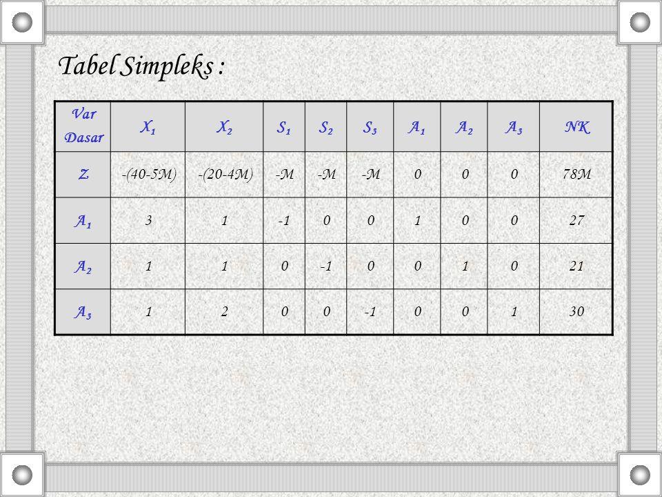 Tabel Simpleks : Var Dasar X1 X2 S1 S2 S3 A1 A2 A3 NK Z -(40-5M)
