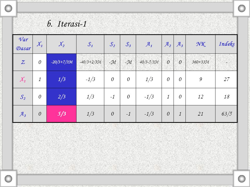 b. Iterasi-1 Var Dasar X1 X2 S1 S2 S3 A1 A2 A3 NK Indeks Z -M - 1 1/3