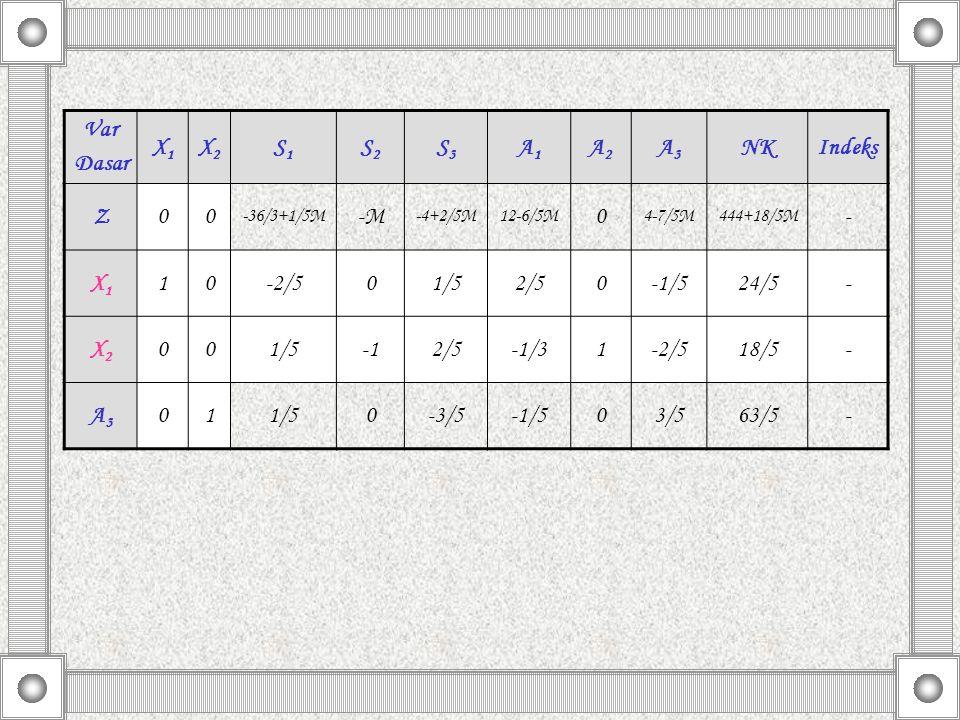 Var Dasar X1 X2 S1 S2 S3 A1 A2 A3 NK Indeks Z