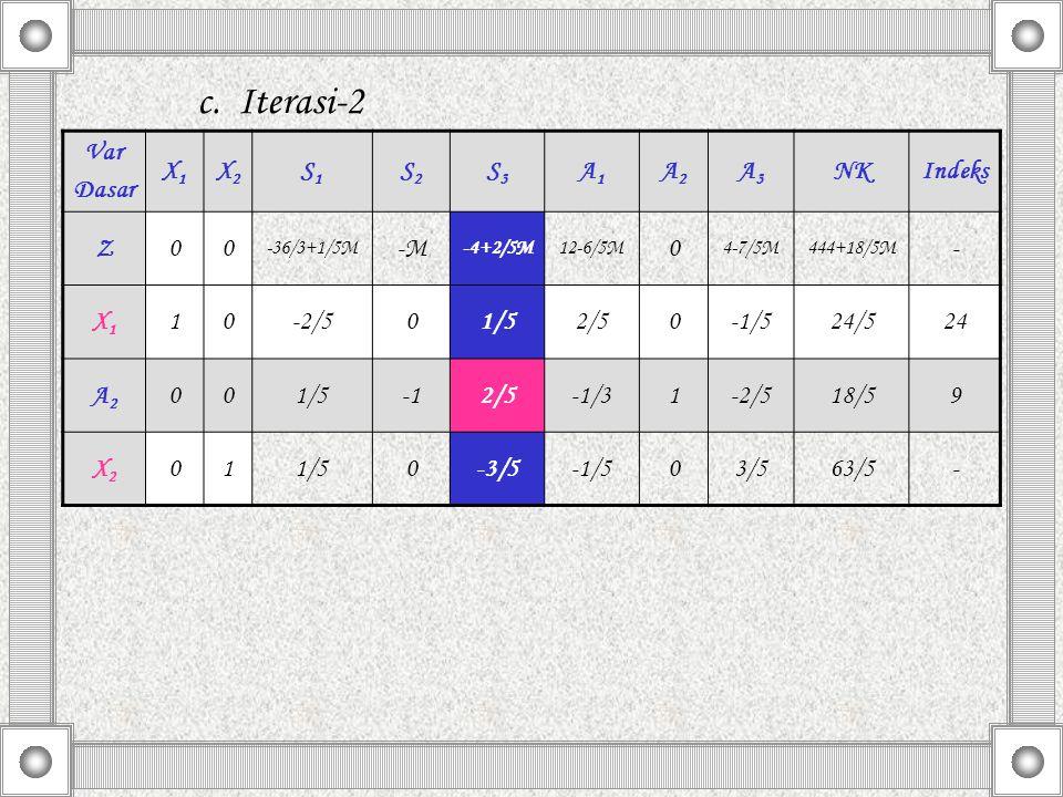 Var Dasar X1 X2 S1 S2 S3 A1 A2 A3 NK Indeks Z 1/5 -3/5