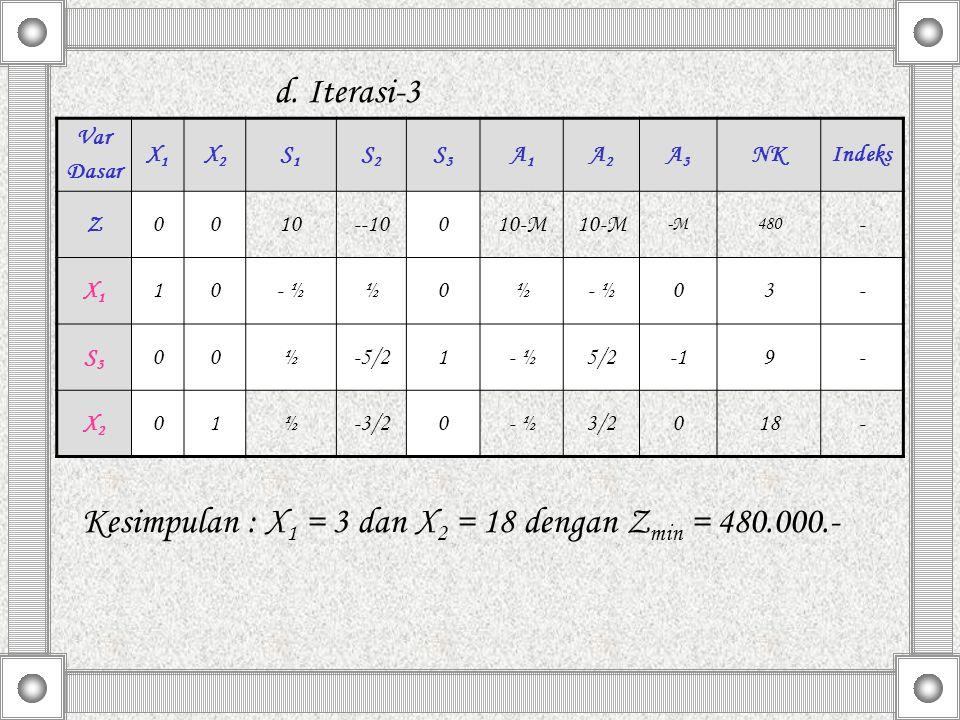 Kesimpulan : X1 = 3 dan X2 = 18 dengan Zmin = 480.000.-