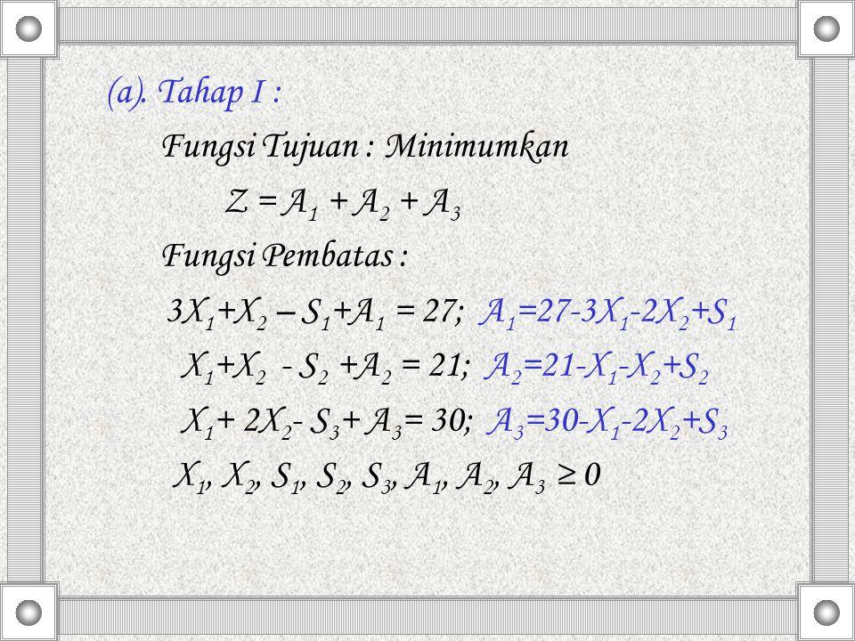 (a). Tahap I : Fungsi Tujuan : Minimumkan. Z = A1 + A2 + A3. Fungsi Pembatas : 3X1+X2 – S1+A1 = 27; A1=27-3X1-2X2+S1.