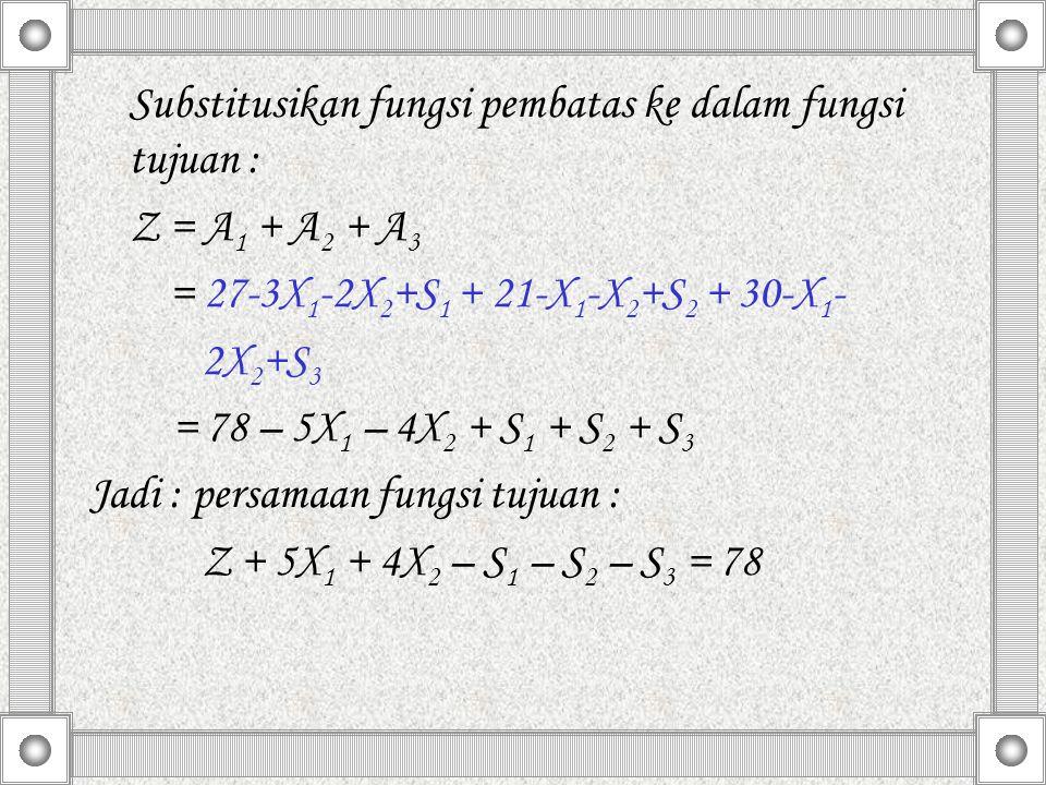 Substitusikan fungsi pembatas ke dalam fungsi tujuan :