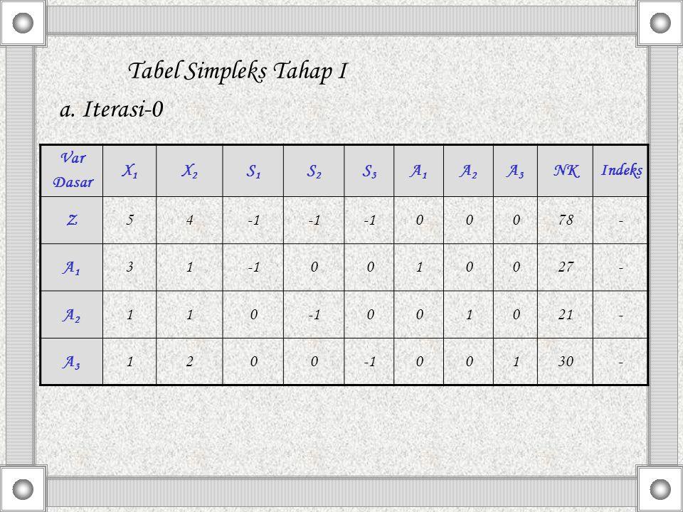 Tabel Simpleks Tahap I a. Iterasi-0 Var Dasar X1 X2 S1 S2 S3 A1 A2 A3