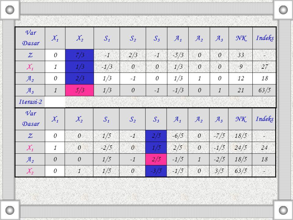 Var Dasar. X1. X2. S1. S2. S3. A1. A2. A3. NK. Indeks. Z. 7/3. -1. 2/3. -5/3. 33. -
