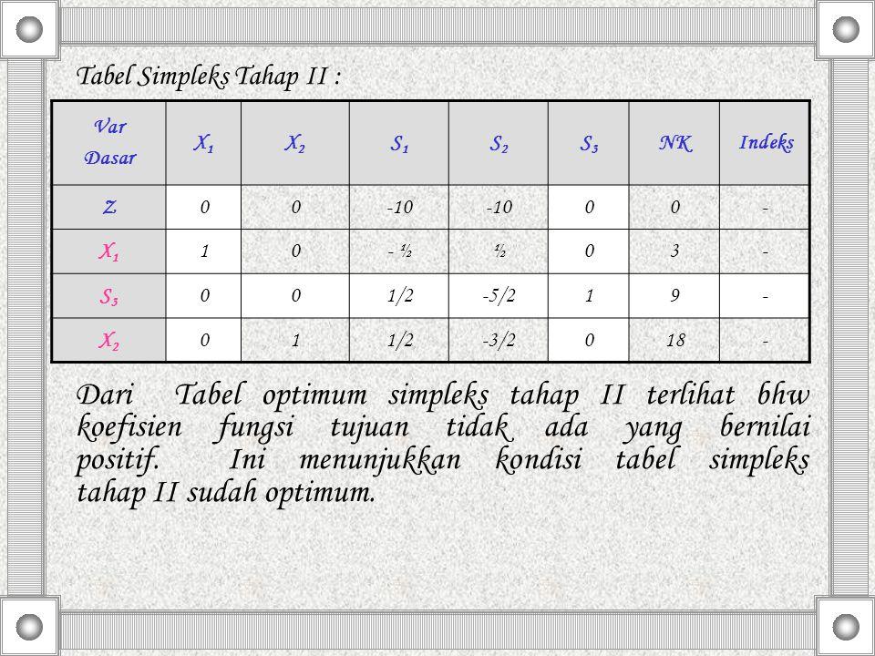 Tabel Simpleks Tahap II :