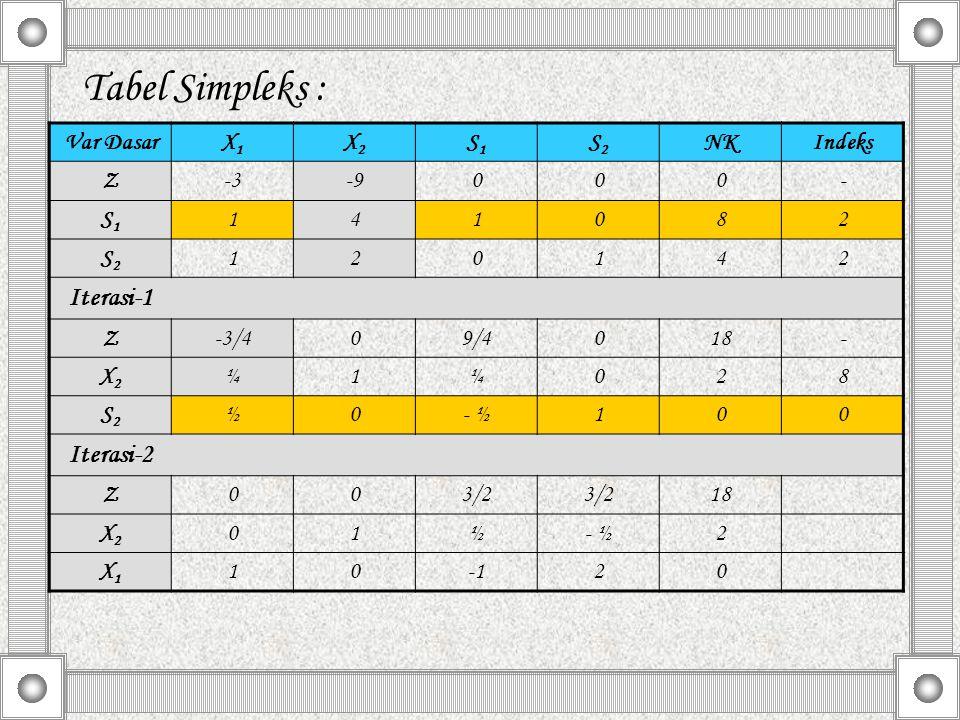 Tabel Simpleks : Iterasi-1 Iterasi-2 Var Dasar X1 X2 S1 S2 NK Indeks Z