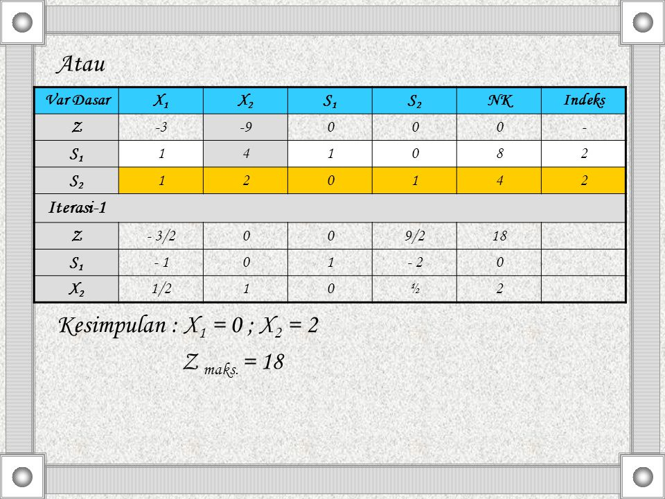 Atau Kesimpulan : X1 = 0 ; X2 = 2 Z maks. = 18 Iterasi-1 Var Dasar X1