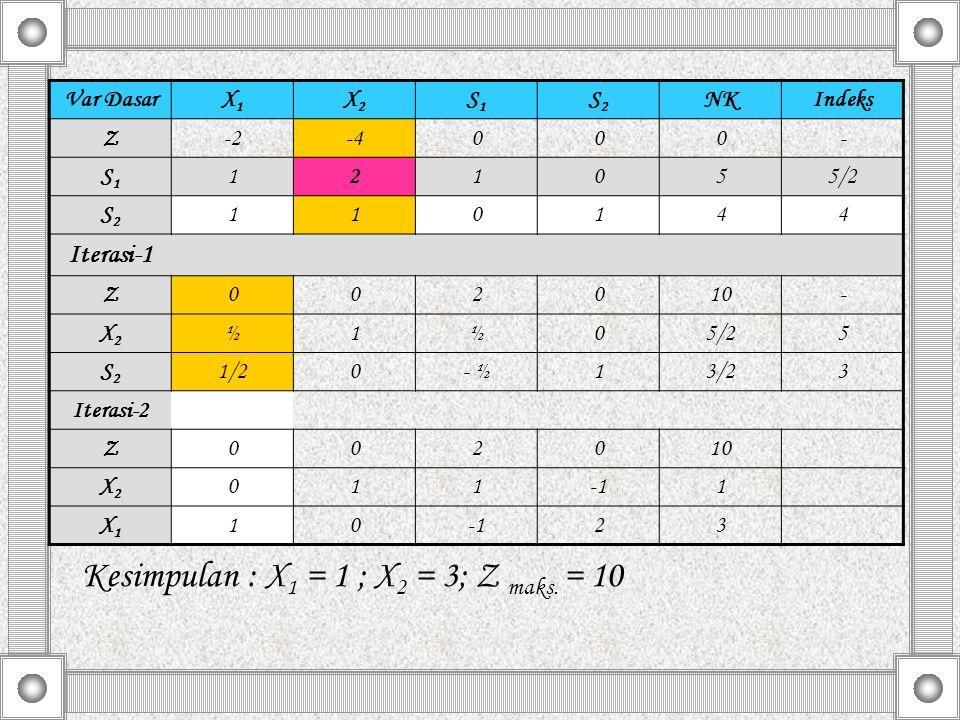 Kesimpulan : X1 = 1 ; X2 = 3; Z maks. = 10