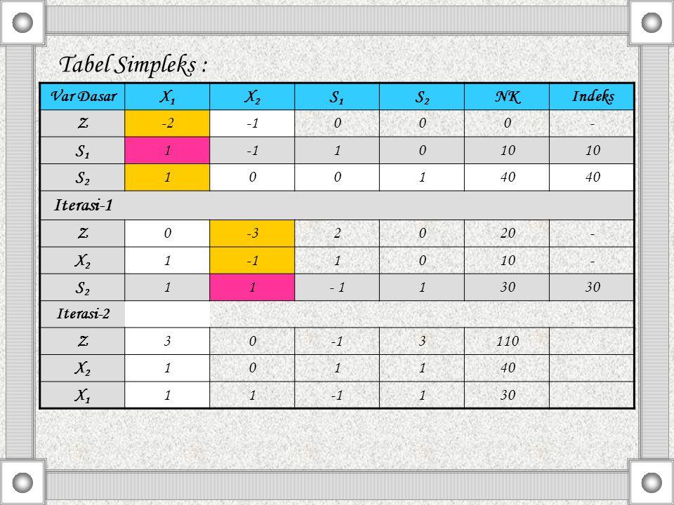 Tabel Simpleks : Iterasi-1 Var Dasar X1 X2 S1 S2 NK Indeks Z -2 -1 - 1