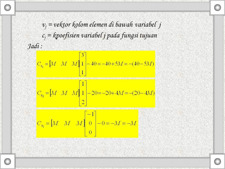 cj = kpoefisien variabel j pada fungsi tujuan Jadi :