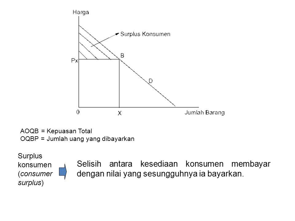 AOQB = Kepuasan Total OQBP = Jumlah uang yang dibayarkan. Surplus konsumen (consumer surplus)