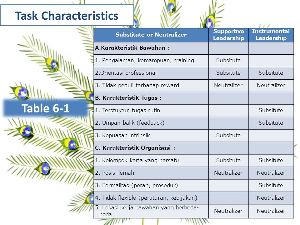 Task Characteristics Leadership Substitutes Theory Table 6-1