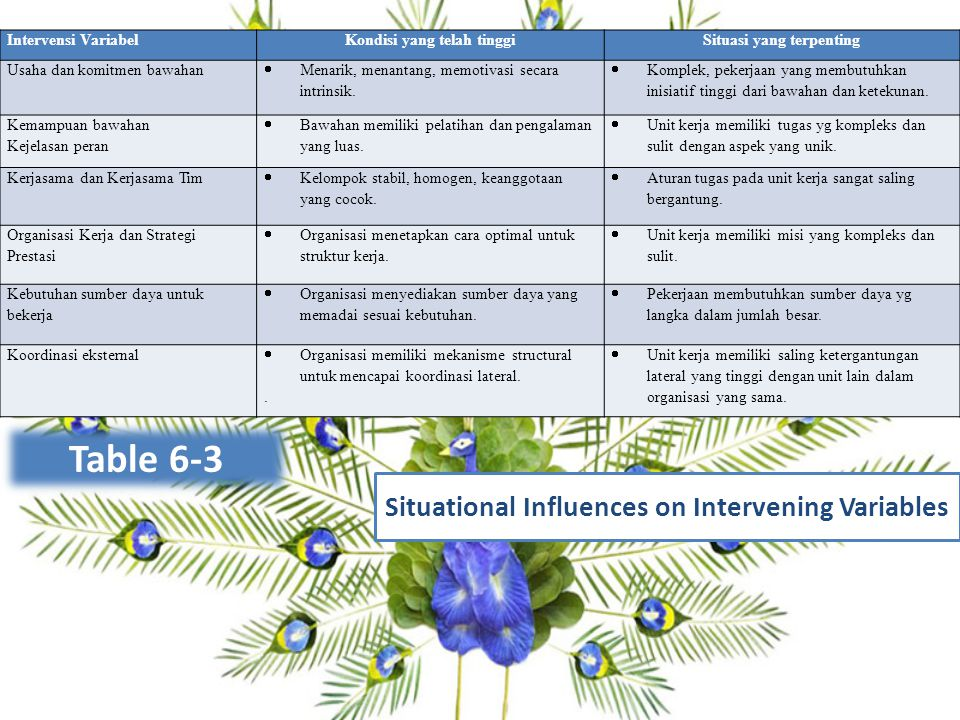 Multiple-Linkage Model Table 6-3