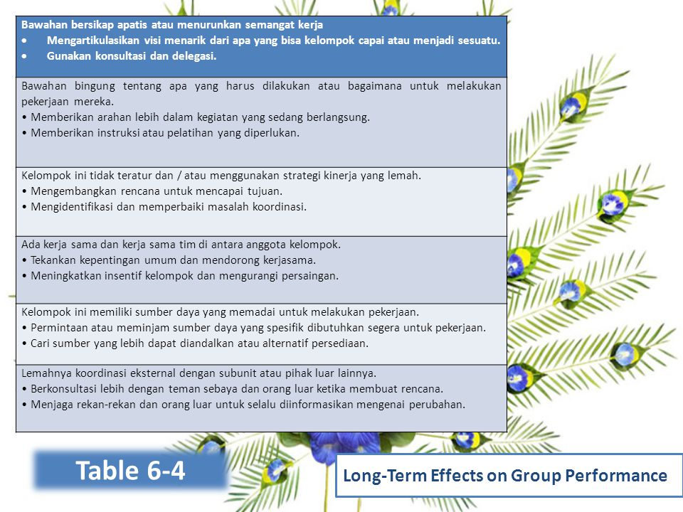 Table 6-4 Long-Term Effects on Group Performance