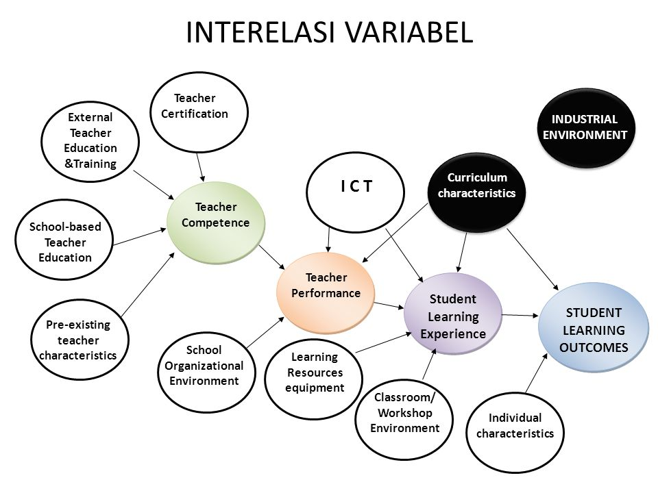INTERELASI VARIABEL I C T Student Learning Experience