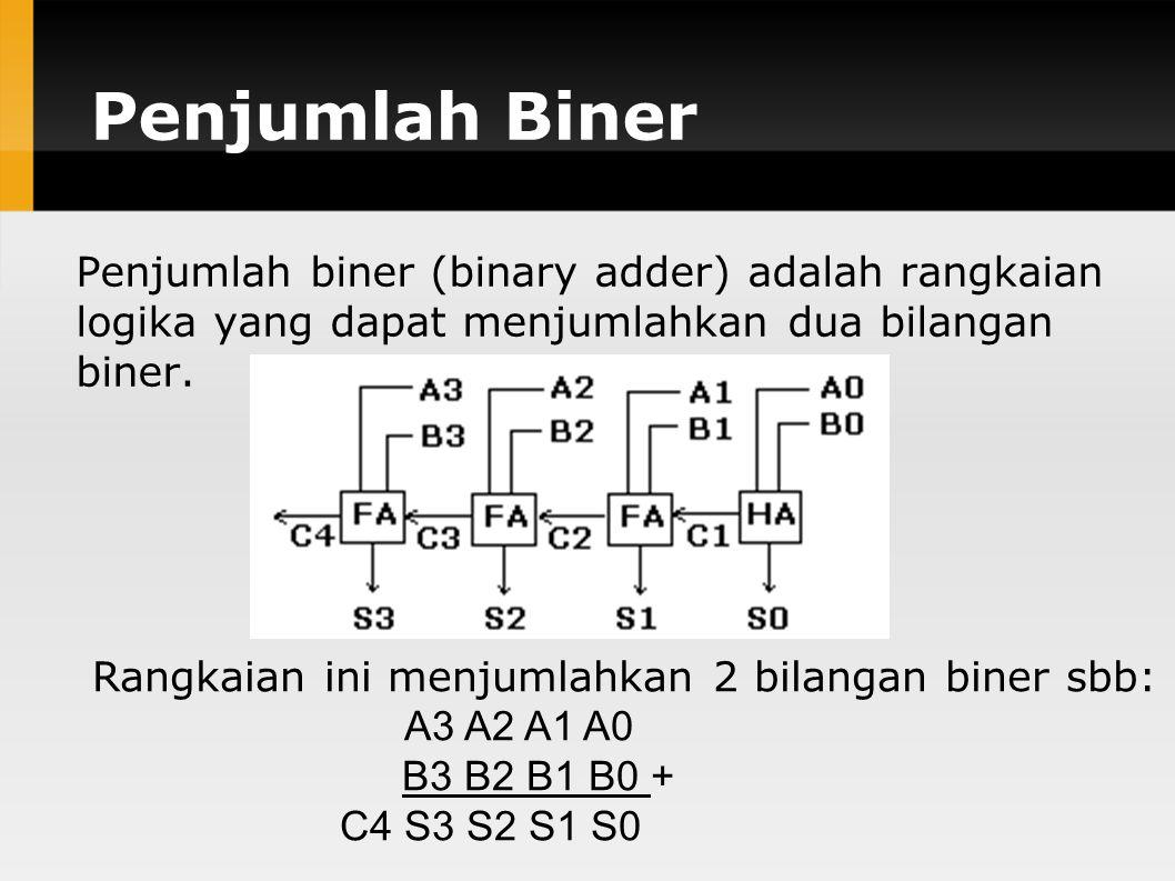 Penjumlah Biner Penjumlah biner (binary adder) adalah rangkaian logika yang dapat menjumlahkan dua bilangan biner.