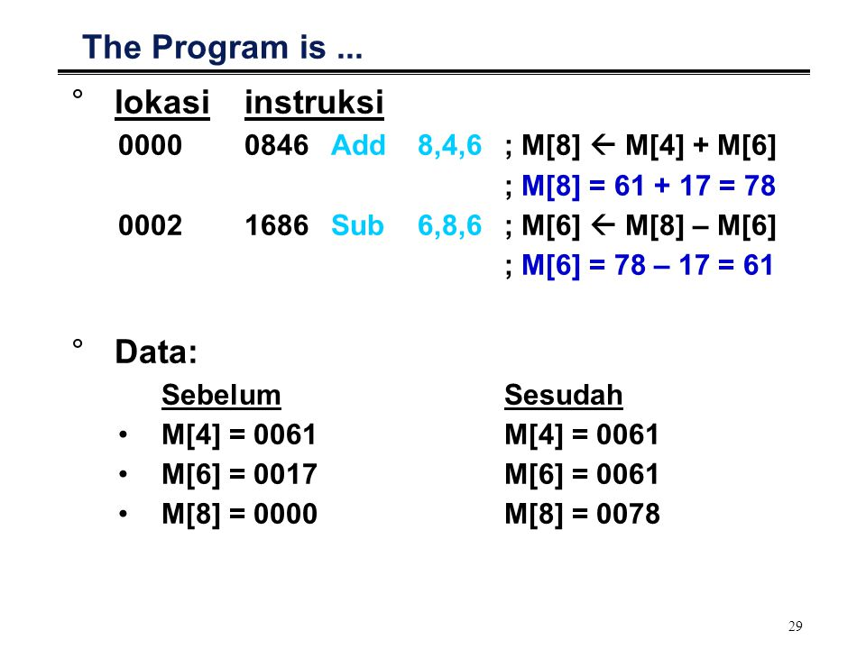 The Program is ... lokasi instruksi Data: