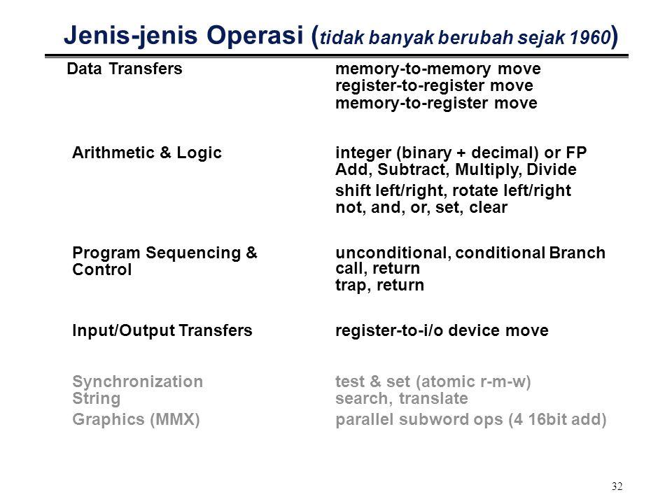 Jenis-jenis Operasi (tidak banyak berubah sejak 1960)