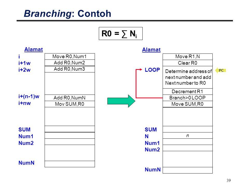 Branching: Contoh R0 = ∑ Ni i i+1w i+2w i+(n-1)w i+nw SUM Num1 Num2