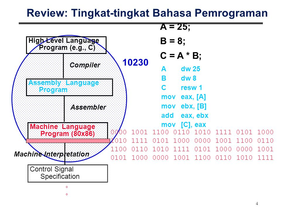 Review: Tingkat-tingkat Bahasa Pemrograman