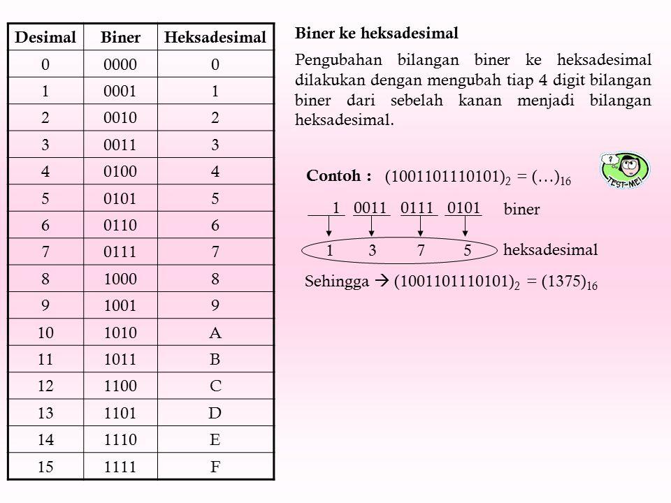 Biner ke heksadesimal Desimal. Biner. Heksadesimal. 0000. 1. 0001. 2. 0010. 3. 0011. 4. 0100.