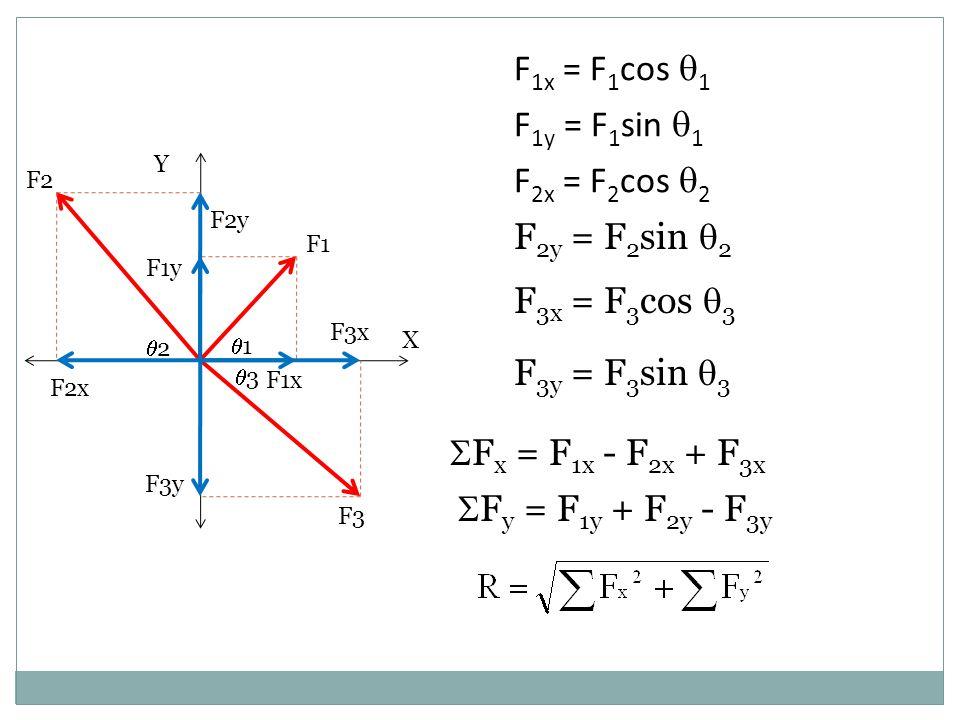 F2x = F2cos 2 F2y = F2sin 2 F3x = F3cos 3 F3y = F3sin 3