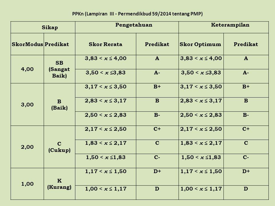 PPKn (Lampiran III - Permendikbud 59/2014 tentang PMP)
