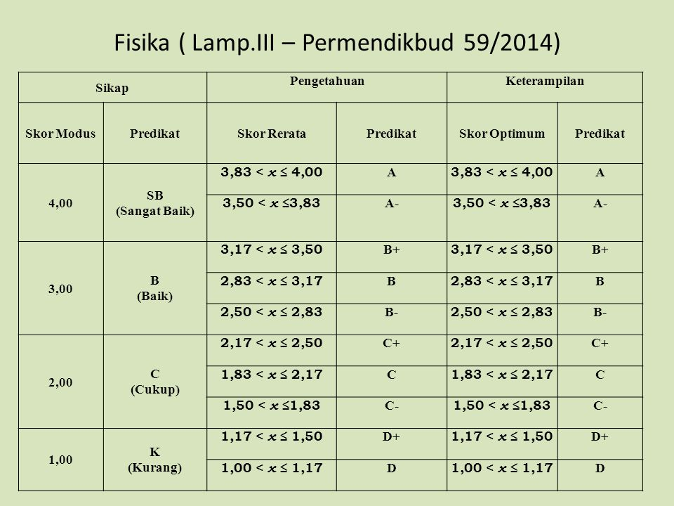 Fisika ( Lamp.III – Permendikbud 59/2014)